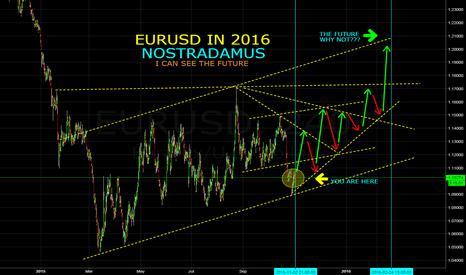 EURUSD: EURUSD IN Q1 2016