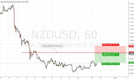 NZDUSD: NZDUSD Institutional Short Swing Setup