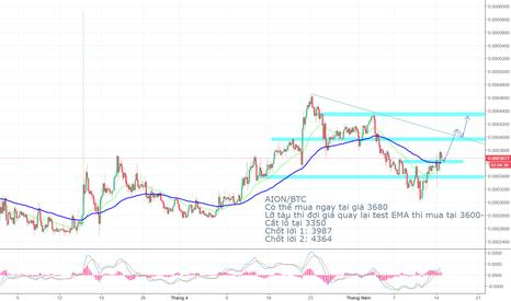 AIONBTC: Phân tích trung hạn AION/BTC