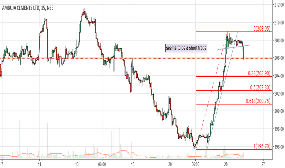 AMBUJACEM: seems to be a short trade short term
