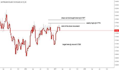 AUDUSD: audusd weekly short update
