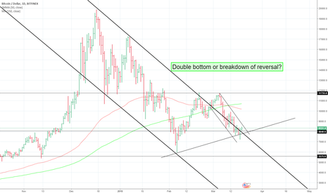 BTCUSD: Critical point for BTC