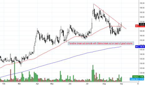 BODALCHEM: Trendline break out coincide with 50sma break out