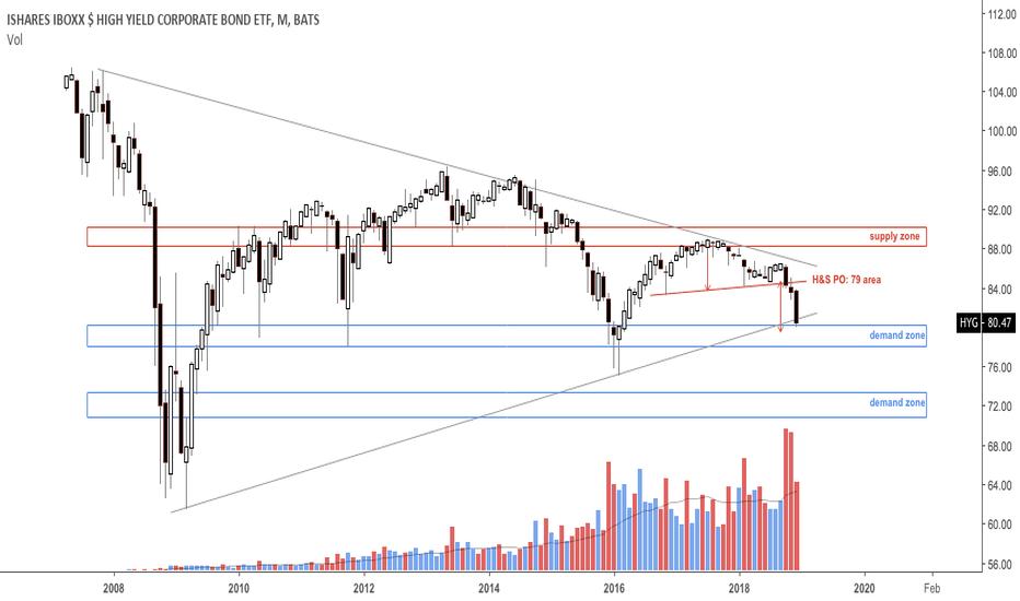 HYG: Corporate bonds at H&S PO area
