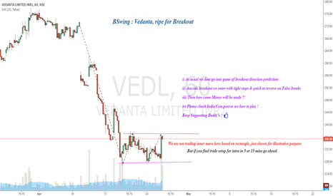 VEDL: Vedanta ( BSwing ) : Ripe for Breakout with Rectangle
