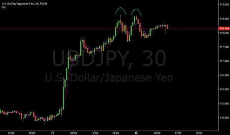 USDJPY: USDJPY SHORT THE DOUBLE TOP