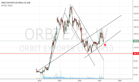 ORBTEXP: Orbit Exports - Long