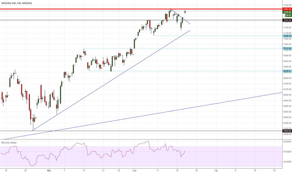 NDX: NASDAQ - pod szczytami, będzie wybicie?