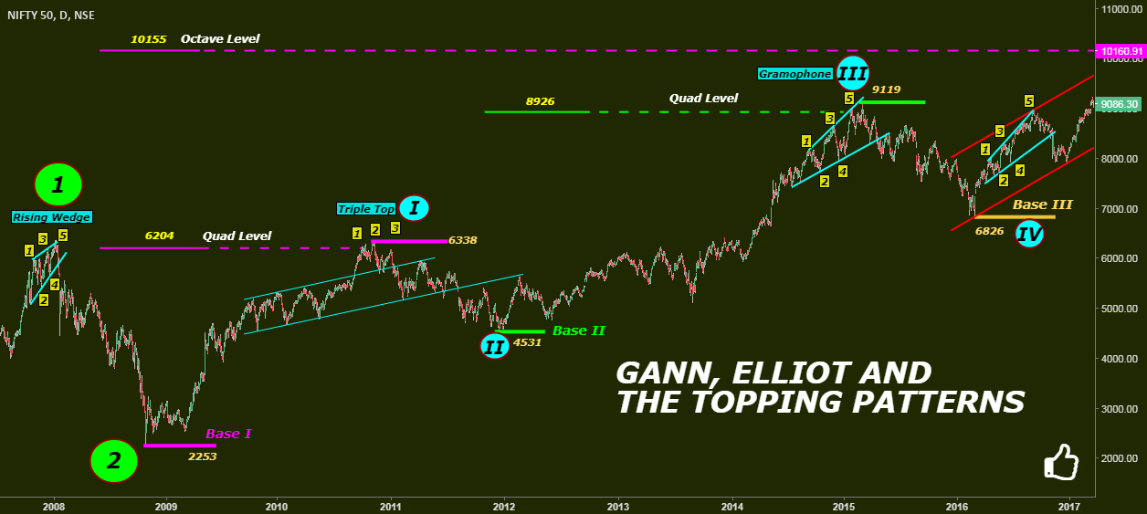 GANN, ELLIOT and THE TOPPING PATTERNS