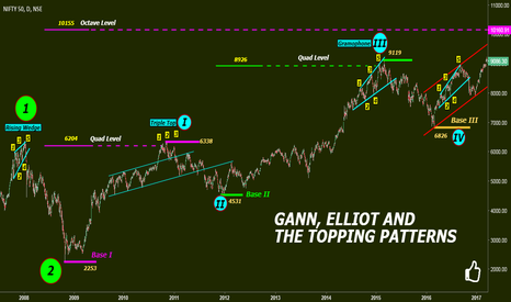 NIFTY: GANN, ELLIOT and THE TOPPING PATTERNS