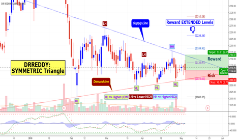 DRREDDY: Dr Reddys Labs:Symmetric Triangle with favorable 3R