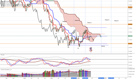 AUDUSD: AUDUSD Still caught in the cloud for some time