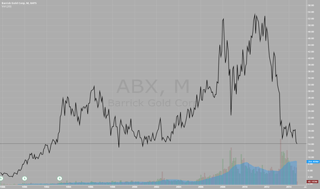 ABX: Historical Barrick Price Chart