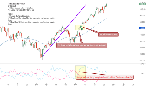 NIFTY: Vortex Indicator Strategy