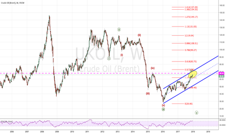 UKOIL: Ready to roll over?