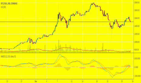 BTCUSD: Riding this pony into the dirt and back up.