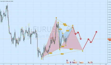 EURUSD: EURUSD long sooner or later