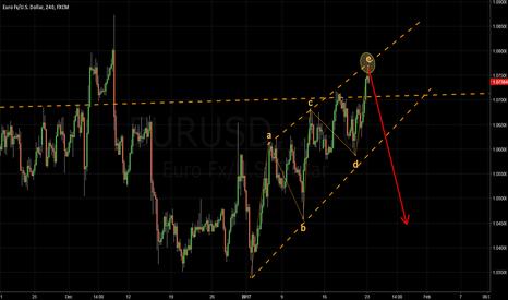 EURUSD: EURUSD - Sell last push higher