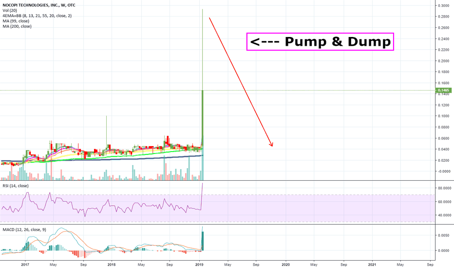 NNUP: BUYERS BEWARE: Massive Pump & Dump on $NNUP! Perfect to SHORT...