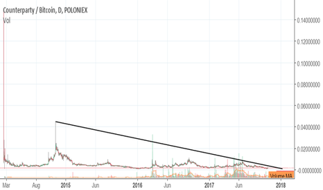 XCPBTC: CounterParty $XCP Confirmed reversal . Automic swaps