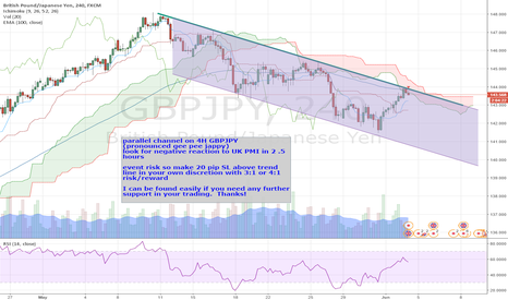 GBPJPY: GBPJPY (pronounced gee bee pee jappy) 4H short