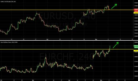 EURUSD: Don't fade the SNB. Buy EUR vs USD, CHF