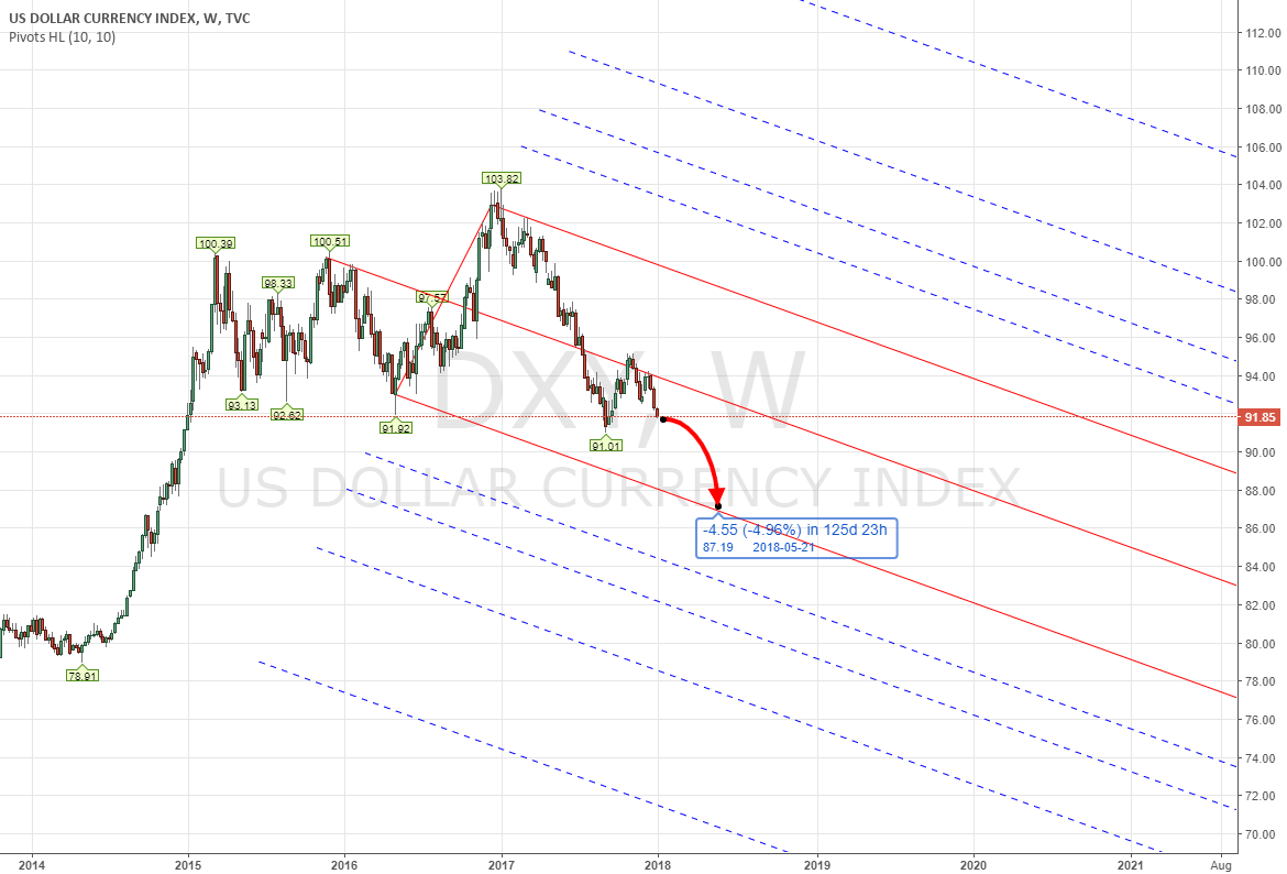 PITCHFORK - CFD DXY US INDEX 2018 Q1 Forecast