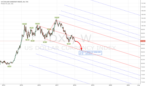 DXY: PITCHFORK - CFD DXY US INDEX 2018 Q1 Forecast