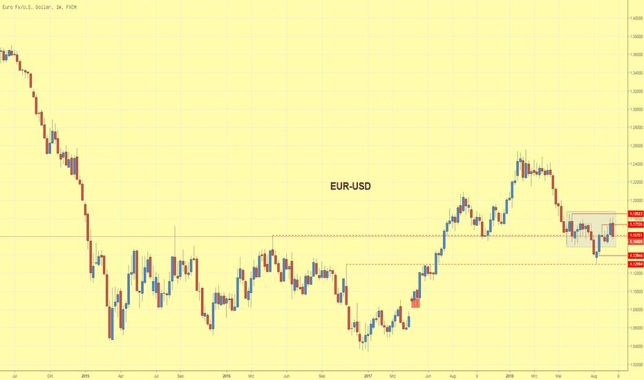 EURUSD: EUR/USD entwickelt Aussenkerze und setzt Konsolidierung fort