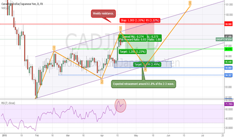 CADJPY: CADJPY channel resistance.