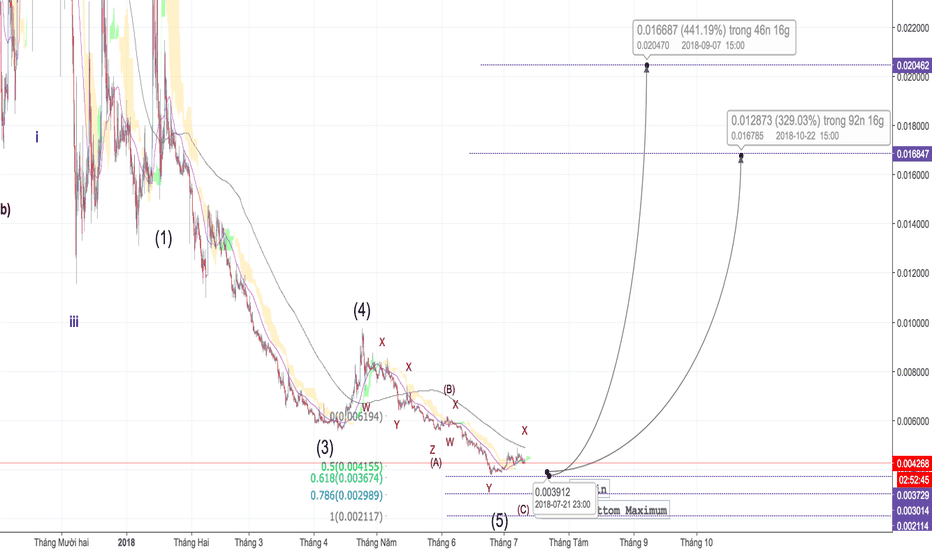 BTGBTC: BTG/BTC - Khúc khải hoàn ca - Tradecoinplus