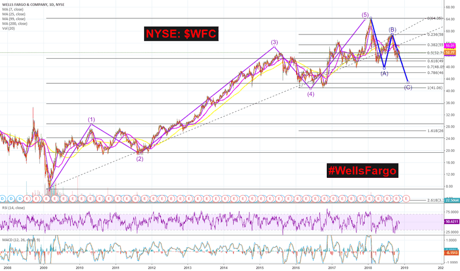 WFC: #WellsFargo | NYSE: $WFC is experiencing a HUGE #ABCCorrection!