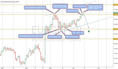 EURGBP: Шорт на EUR/GBP