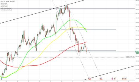 XAUUSD: XAU/USD tests ascending channel