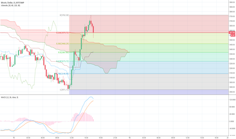 BTCUSD: We might hit 0.5 fib and Kijun
