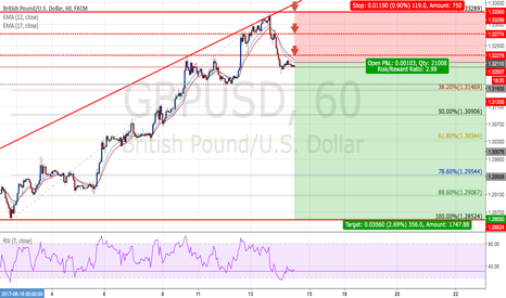GBPUSD: GBPUSD - Short positions - Ratio ( 1 : 2.99 )