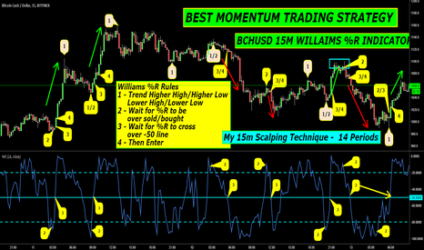 BCHUSD: BEST MOMENTUM TRADING STRATEGY