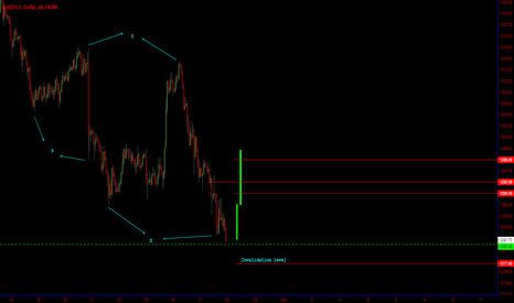 XAUUSD: GOLD / 0-5-9 pattern for a reversal.