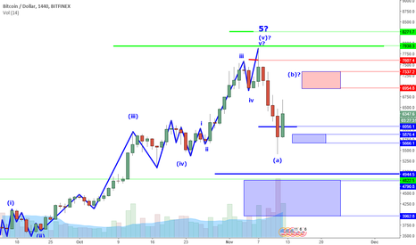 BTCUSD: BTCUSD Perspective And Levels: The Fast And The Flexible.