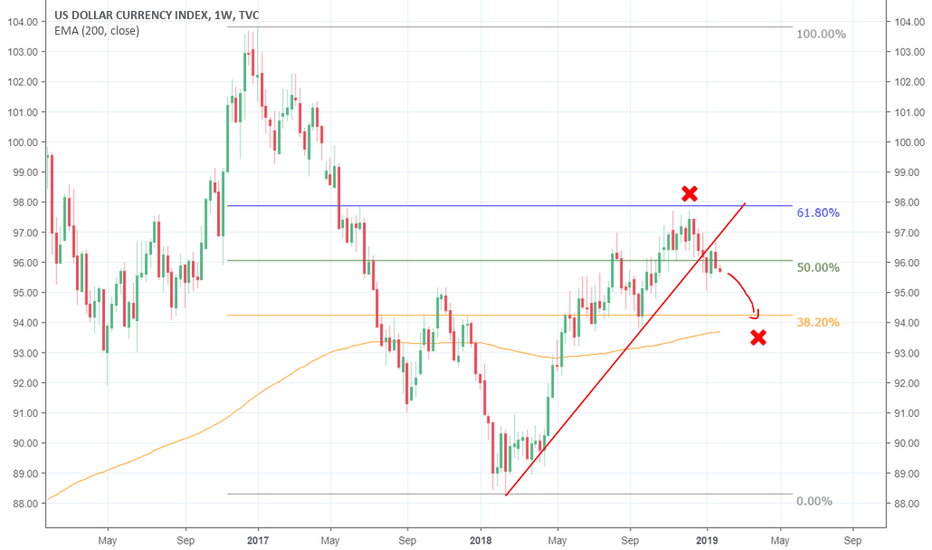 Dxy Dollar Index Next Support 94 Points