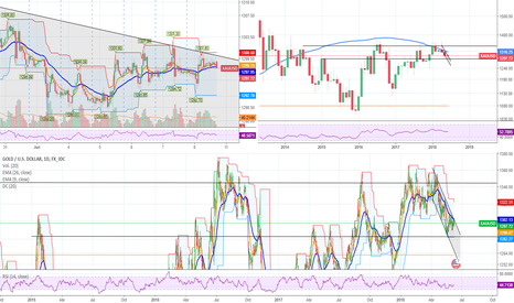 XAUUSD: Gold's time is comming!