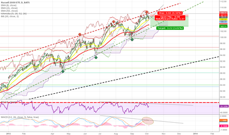 IWM: IWM Short Play