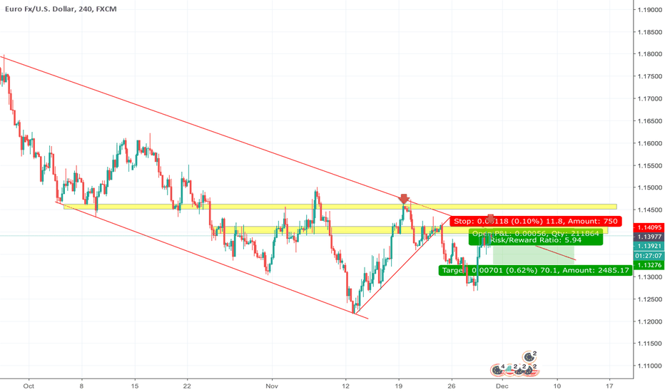 EURUSD: EURUSD SHORT PART 2
