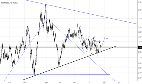 NATGASUSD: NATGASUSD: Close to Head and Shoulders formation
