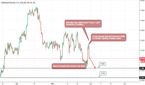 CADUSD: Possible Short in play with the Loonie CADUSD