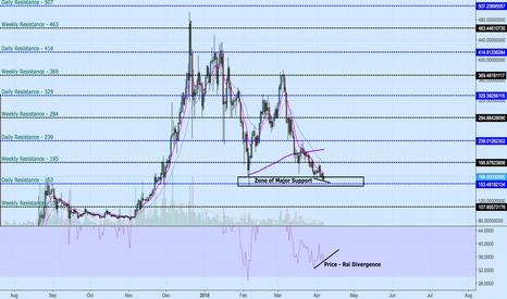 XMRUSDT: Monero :- Price - Rsi Divergence
