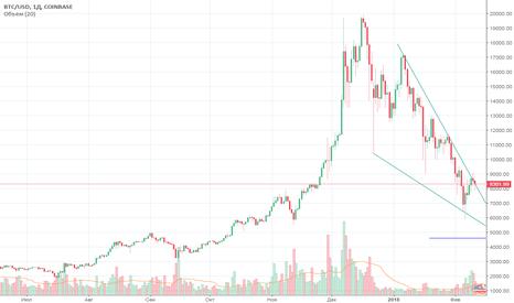 BTCUSD: Поход на 4600$ Потом отскок