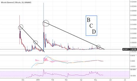 BCDBTC: BCD possible huge breakout.