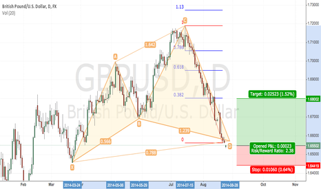 GBPUSD: GBPUSD-DAILY Cypher Pattern Completion