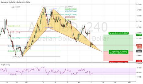 AUDUSD: Waiting for a Bat Pattern